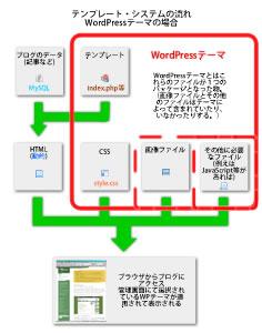 flowchart_wptheme_small